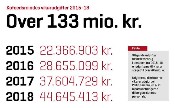 Grafik over udgifter